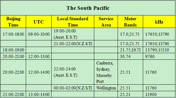 Shortwave Frequencies in the South Pacific - China Plus